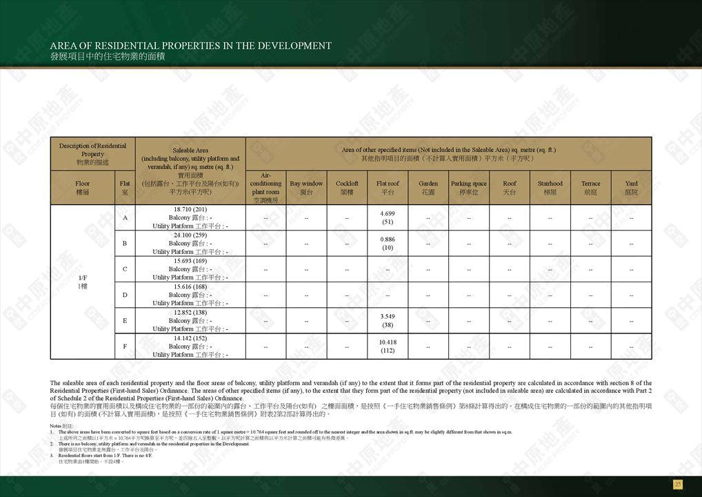 ARTIQUE of Area of properties